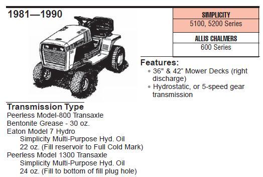 Tranny Fluid 5216H? - Talking Tractors - Simple trACtors