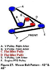Simplicity Belt Diagram | Wiring Diagram