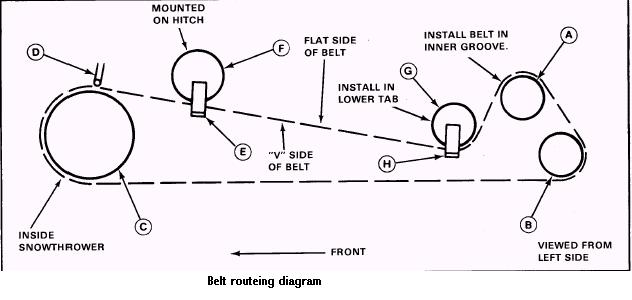 snowblower for simplicity tractor belt diagrams