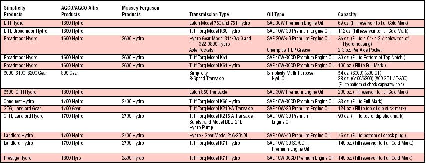 TransmissionGearboxLubrication4.jpg